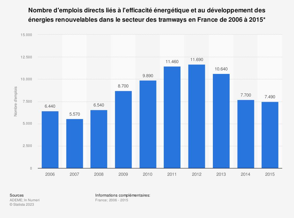 Statistique: Nombre d'emplois directs liés à l'efficacité énergétique et au développement des énergies renouvelables dans le secteur des tramways en France de 2006 à 2015* | Statista