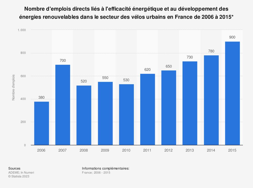 Statistique: Nombre d'emplois directs liés à l'efficacité énergétique et au développement des énergies renouvelables dans le secteur des vélos urbains en France de 2006 à 2015* | Statista