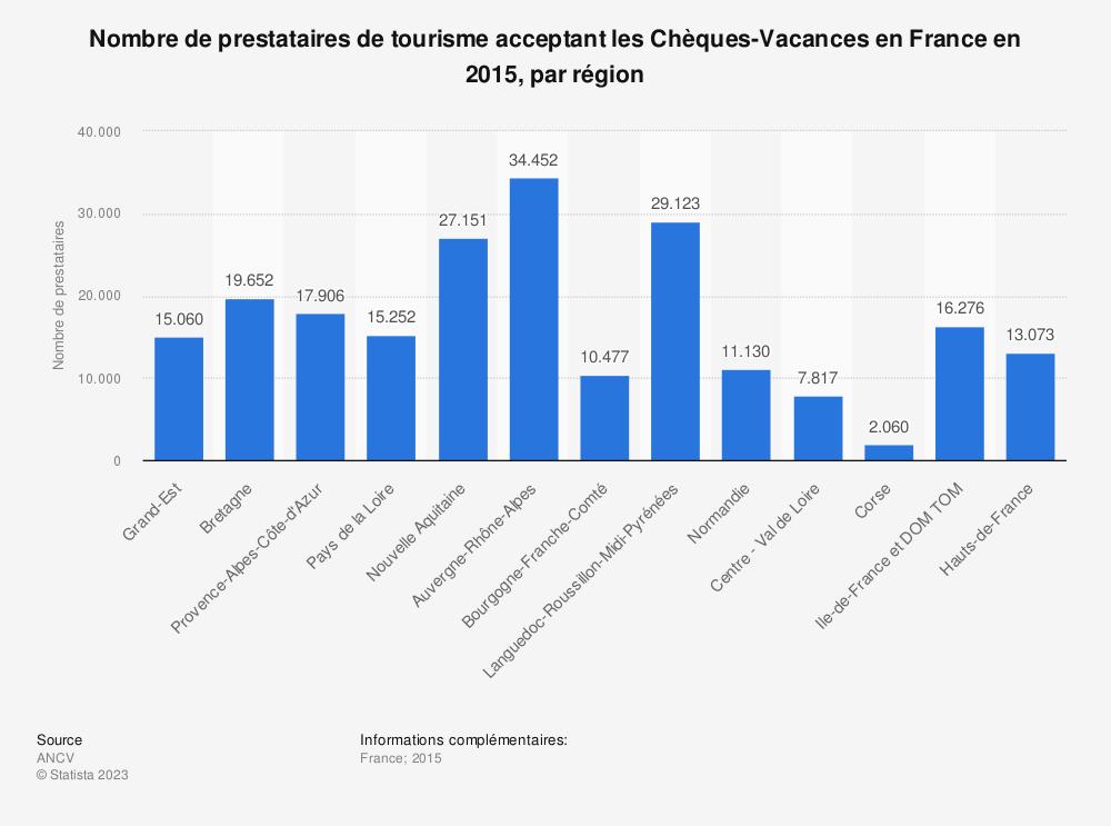 Statistique: Nombre de prestataires de tourisme acceptant les Chèques-Vacances en France en 2015, par région | Statista
