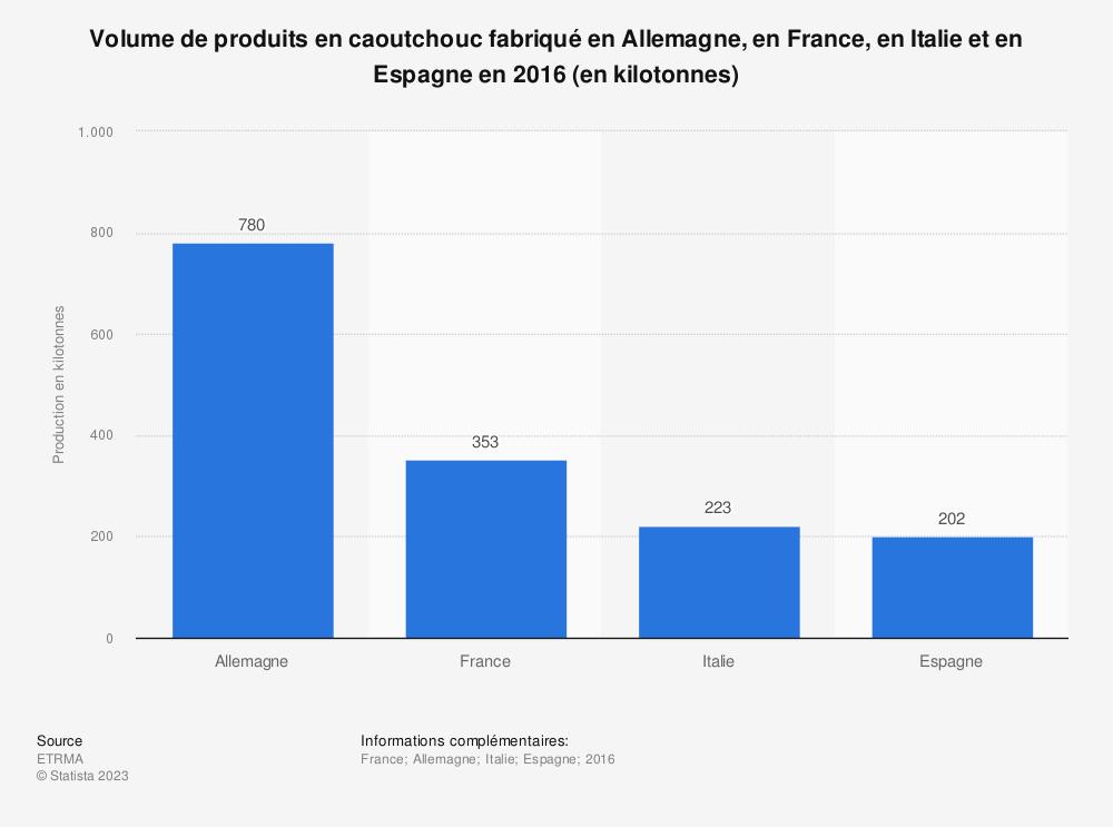 Statistique: Volume de produits en caoutchouc fabriqué en Allemagne, en France, en Italie et en Espagne en 2016 (en kilotonnes) | Statista
