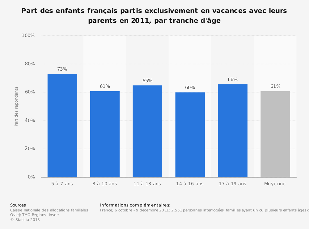 Statistique: Part des enfants français partis exclusivement en vacances avec leurs parents en 2011, par tranche d'âge | Statista