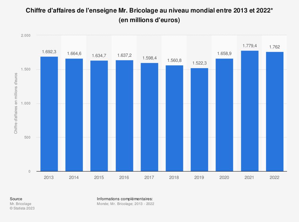 Statistique: Chiffre d'affaires de l'enseigne Mr. Bricolage au niveau mondial entre 2013 et 2018* (en millions d'euros) | Statista