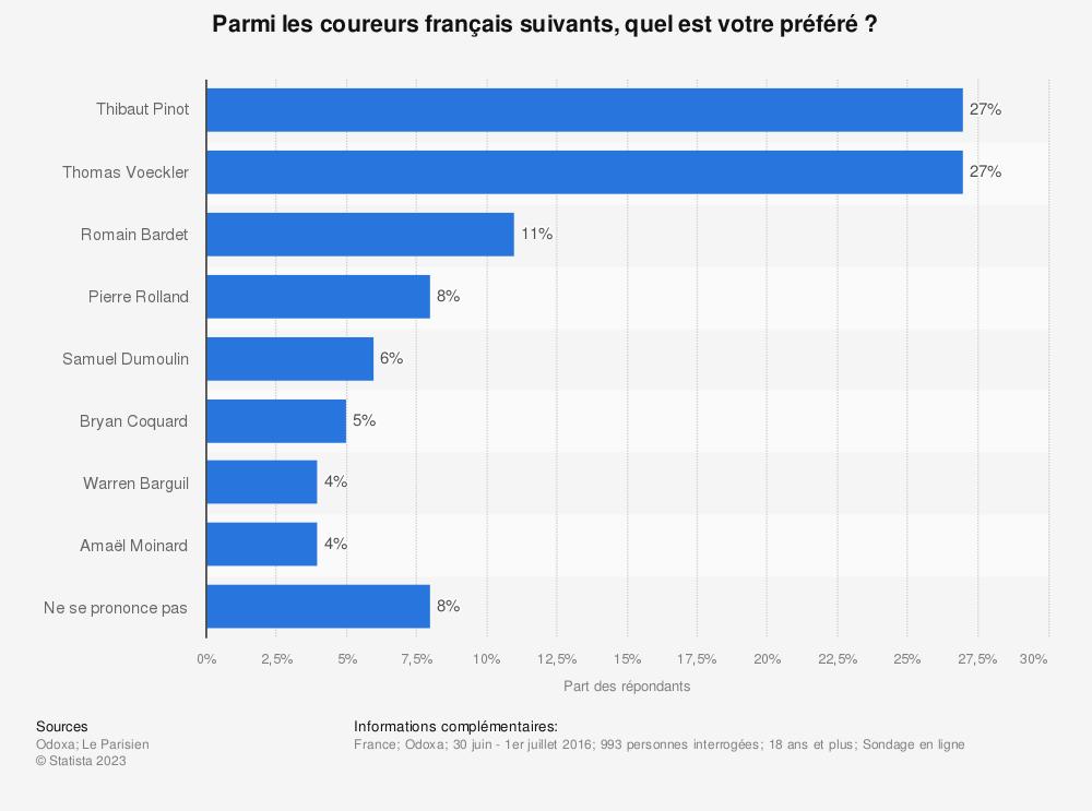 Statistique: Parmi les coureurs français suivants, quel est votre préféré ? | Statista