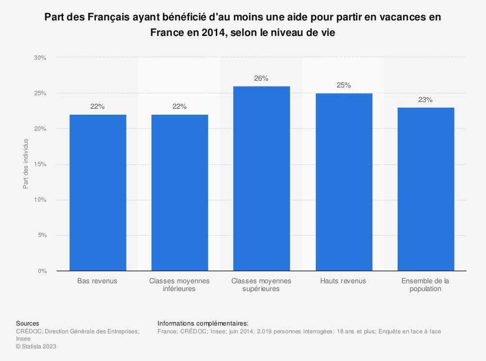 Statistique: Part des Français ayant bénéficié d'au moins une aide pour partir en vacances en France en 2014, selon le niveau de vie | Statista