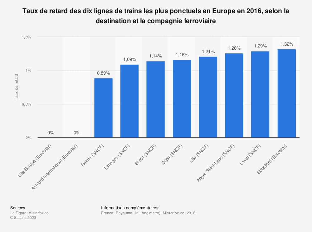 Statistique: Taux de retard des dix lignes de trains les plus ponctuels en Europe en 2016, selon la destination et la compagnie ferroviaire | Statista