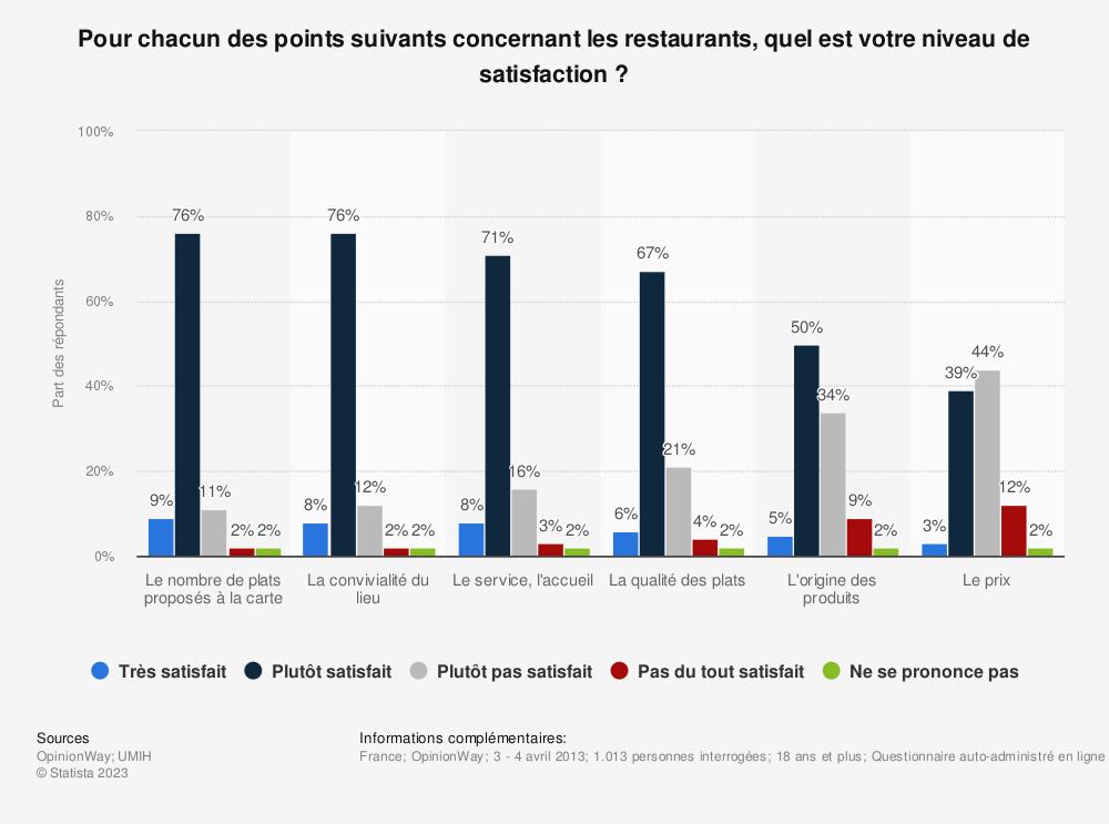 Statistique: Pour chacun des points suivants concernant les restaurants, quel est votre niveau de satisfaction? | Statista