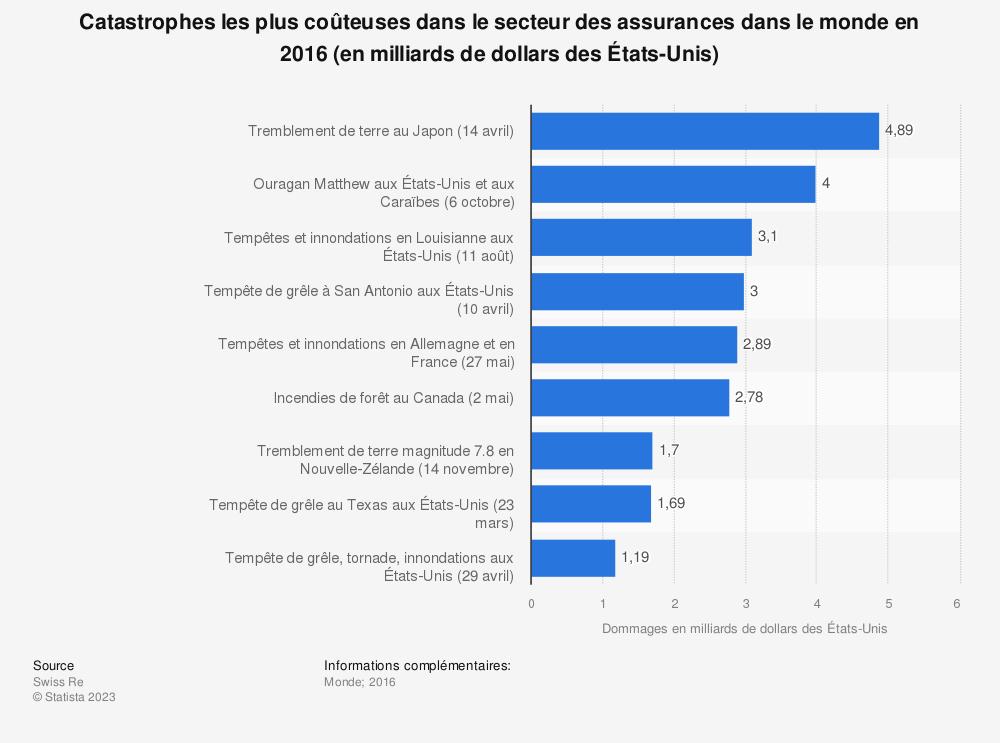 Statistique: Catastrophes les plus coûteuses dans le secteur des assurancesdans le monde en 2016 (en milliards de dollars desÉtats-Unis) | Statista