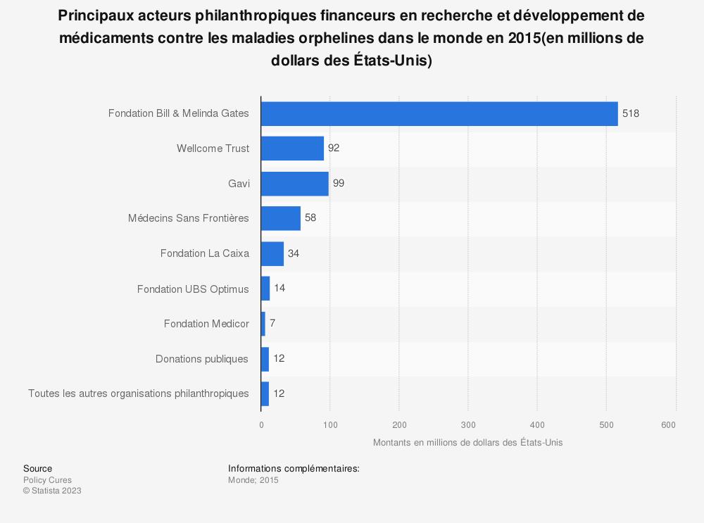 Statistique: Principaux acteurs philanthropiques financeurs en recherche et développement de médicaments contre les maladies orphelines dans le monde en2015(en millions de dollars des États-Unis) | Statista