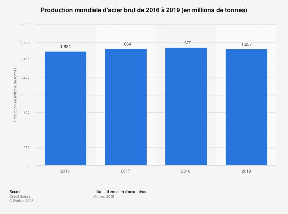 Statistique: Production mondiale d'acier brut de2016 à 2019 (en millions de tonnes) | Statista