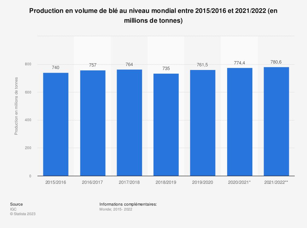 Statistique: Production en volume de blé au niveau mondial entre 2015/2016 et 2018/2019 (en millions de tonnes) | Statista