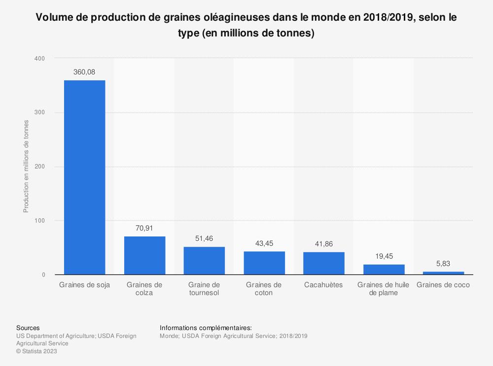 Statistique: Volume de production de graines oléagineuses dans le monde en 2018/2019, selon le type (en millions de tonnes) | Statista