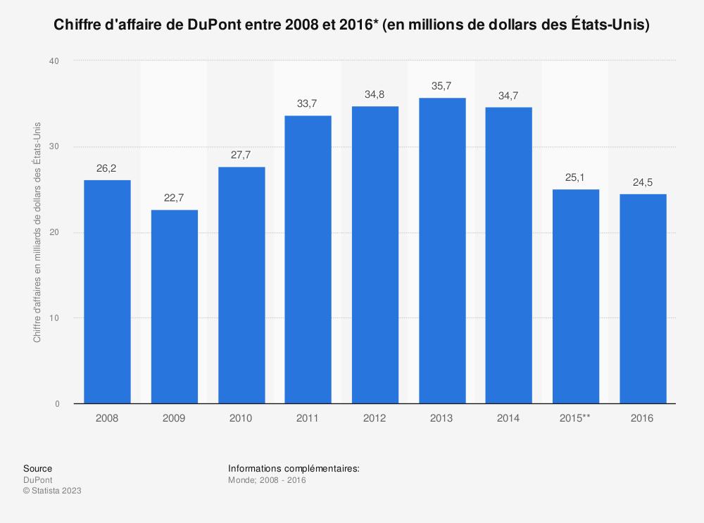 Statistique: Chiffre d'affaire de DuPont entre2008 et2016* (en millions de dollars desÉtats-Unis) | Statista
