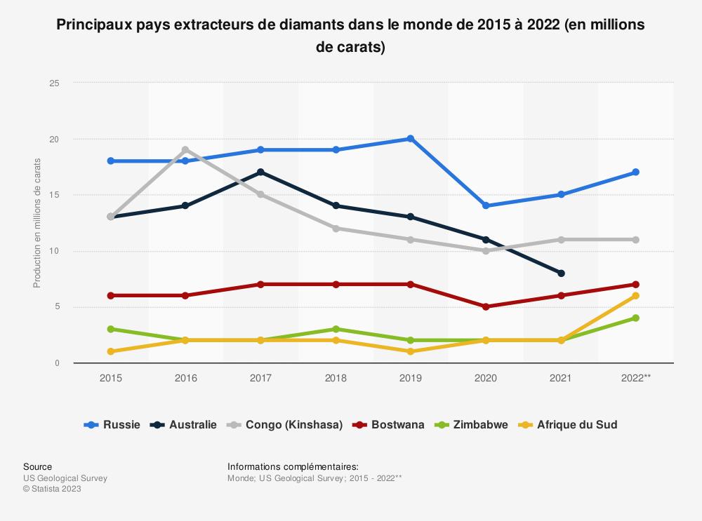 Statistique: Principaux pays extracteurs de diamants dans le monde en 2015 et 2018* (en millions de carats) | Statista
