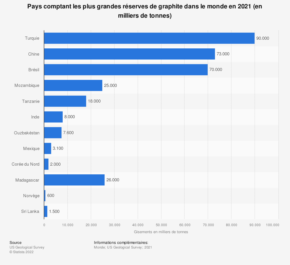 Statistique: Gisements de graphite dans le monde en2018, par pays (en milliers de tonnes) | Statista