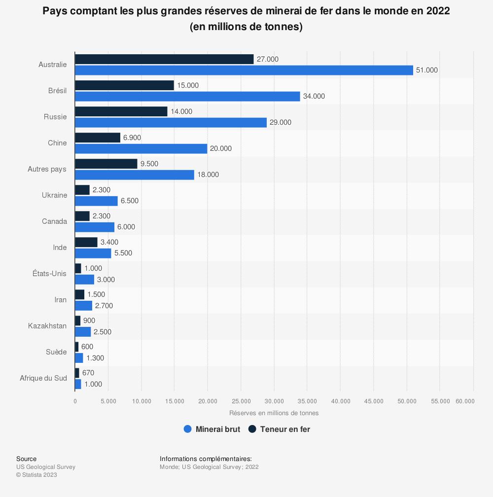 Statistique: Pays comptant les plus grandes réserves de minerai de fer dans le monde en2019* (en millions de tonnes) | Statista