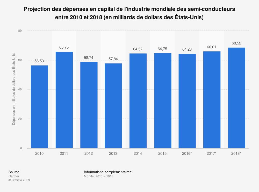 Statistique: Projection des dépenses en capital de l'industrie mondiale des semi-conducteurs entre2010 et2018 (en milliards de dollars desÉtats-Unis) | Statista