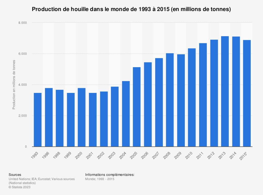 Statistique: Production de houille dans le monde de1993 à2015 (en millions de tonnes) | Statista