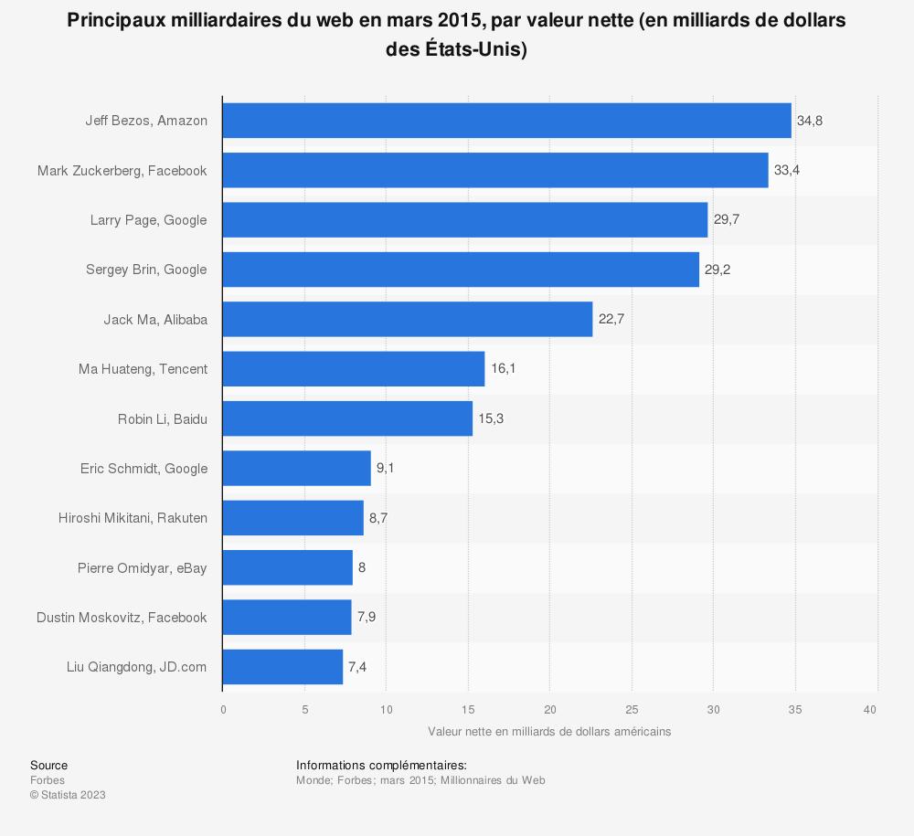 Statistique: Principaux milliardaires du web en mars2015, par valeur nette (en milliards de dollars desÉtats-Unis) | Statista