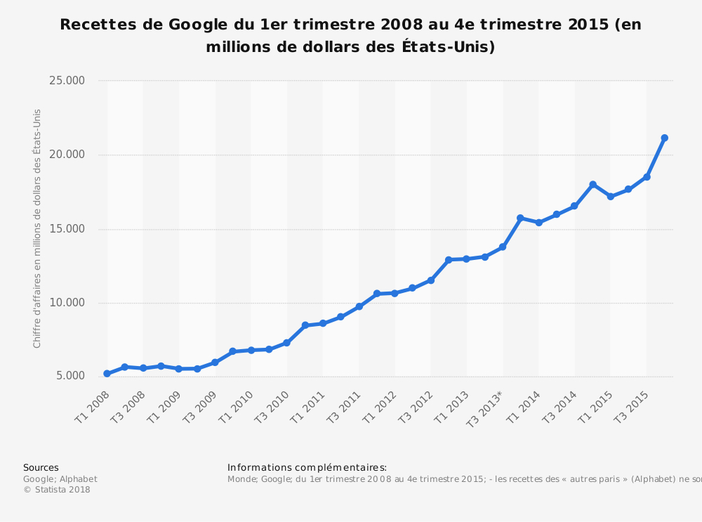 Statistique: Recettes deGoogle du 1ertrimestre2008 au 4etrimestre2015 (en millions de dollars desÉtats-Unis) | Statista