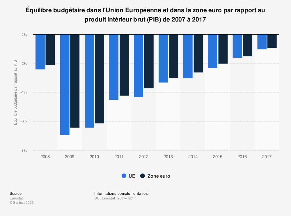 Statistique: Équilibre budgétaire dans l'Union Européenne et dans la zone euro par rapport au produit intérieur brut (PIB) de 2007 à 2017 | Statista