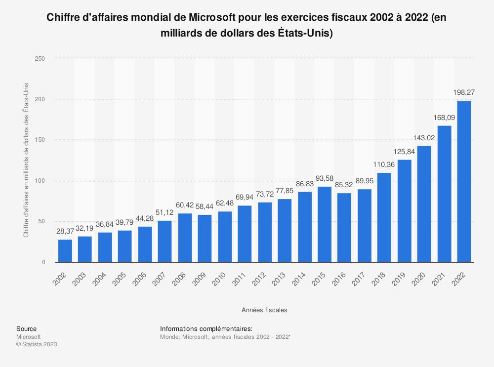 Statistique: Chiffre d'affaires mondial de Microsoft pour les exercices fiscaux 2002 à 2018 (en milliards de dollars des États-Unis) | Statista