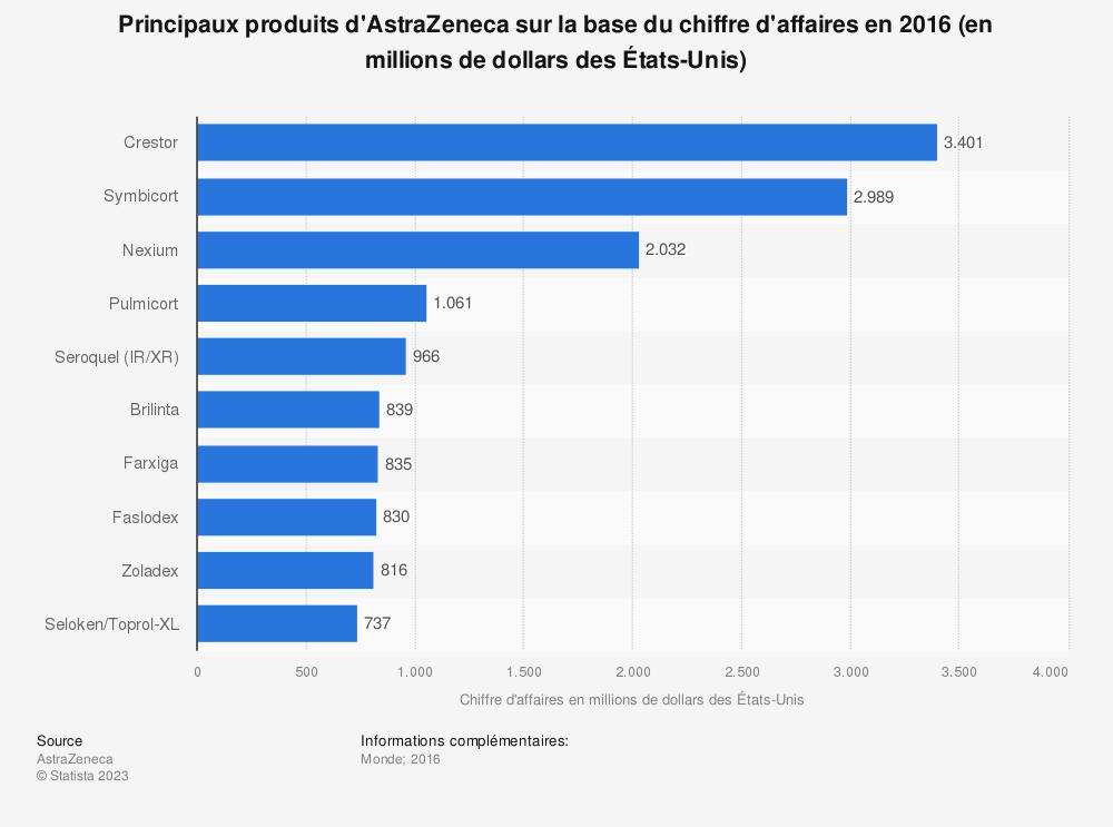 Statistique: Principaux produits d'AstraZeneca sur la base du chiffre d'affaires en 2016 (en millions de dollars des États-Unis) | Statista