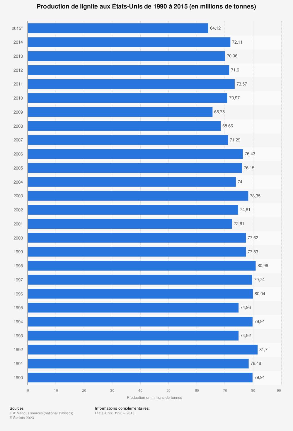 Statistique: Production de lignite aux États-Unis de 1990 à 2015 (en millions de tonnes) | Statista