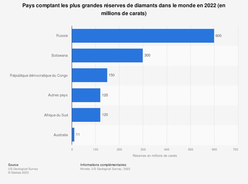 Statistique: Pays comptant les plus grandes réserves de diamants dans le monde en 2019* (en millions de carats) | Statista