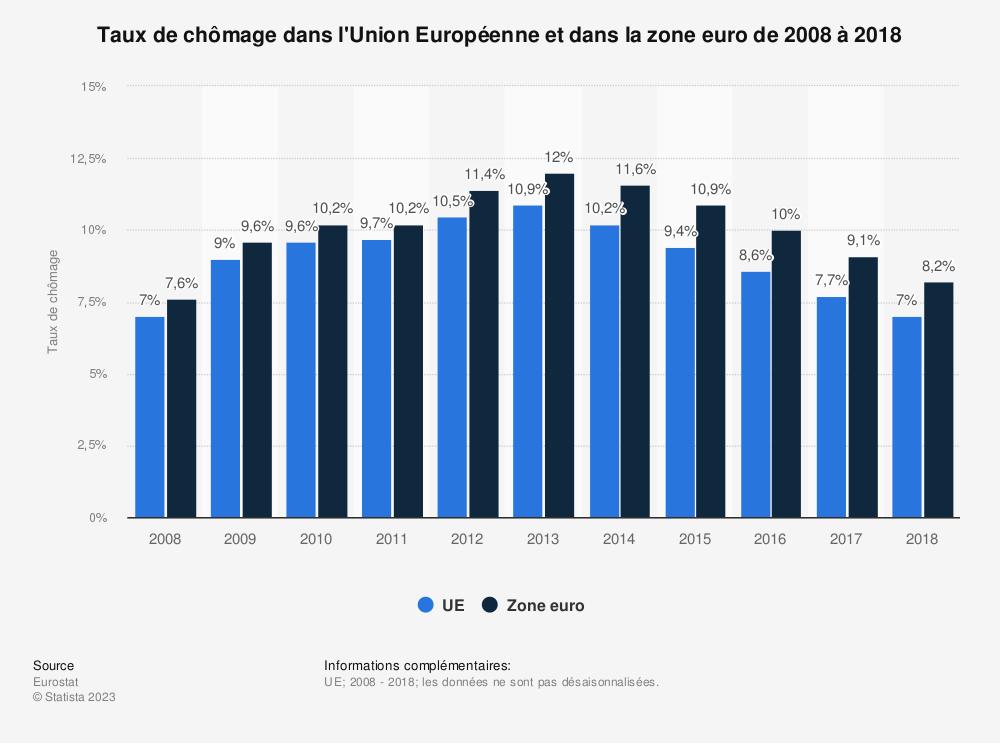 Statistique: Taux de chômage dans l'Union Européenne et dans la zone euro de 2008 à 2018 | Statista