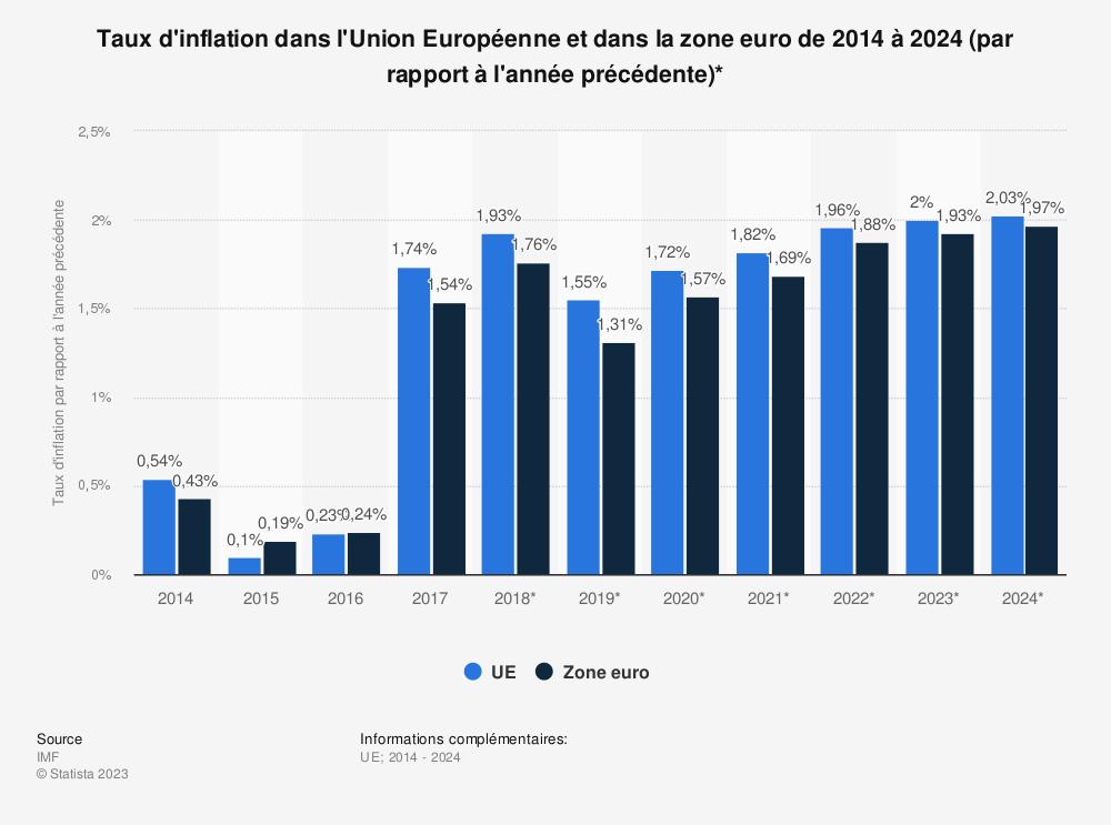 Statistique: Taux d'inflation dans l'Union Européenne et dans la zone euro de 2014 à 2024 (par rapport à l'année précédente)*  | Statista