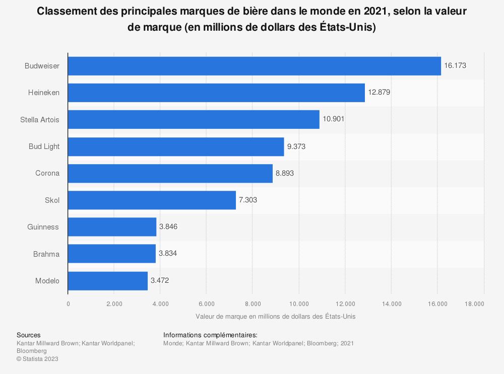 Statistique: Classement des principales marques de bière dans le monde en 2018, selon la valeur de marque (en millions de dollars des États-Unis) | Statista