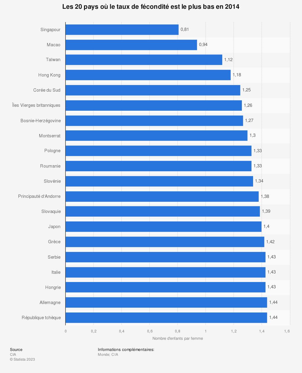 Statistique: Les 20 pays où le taux de fécondité est le plus bas en 2014 | Statista