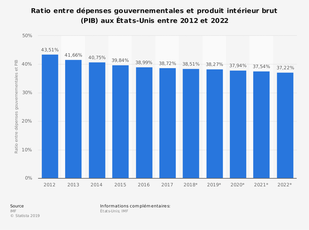Statistique: Ratio entre dépenses gouvernementales et produit intérieur brut (PIB) aux États-Unis entre 2012 et 2022 | Statista