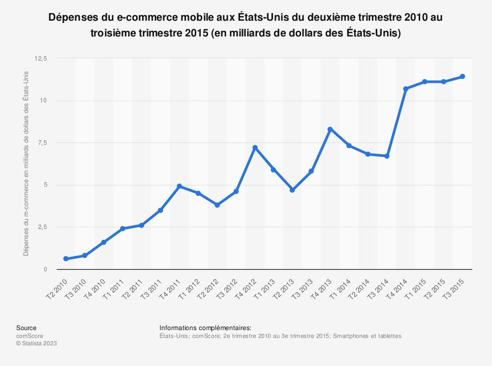Statistique: Dépenses du e-commerce mobile aux États-Unis du deuxième trimestre 2010 au troisième trimestre 2015 (en milliards de dollars des États-Unis) | Statista