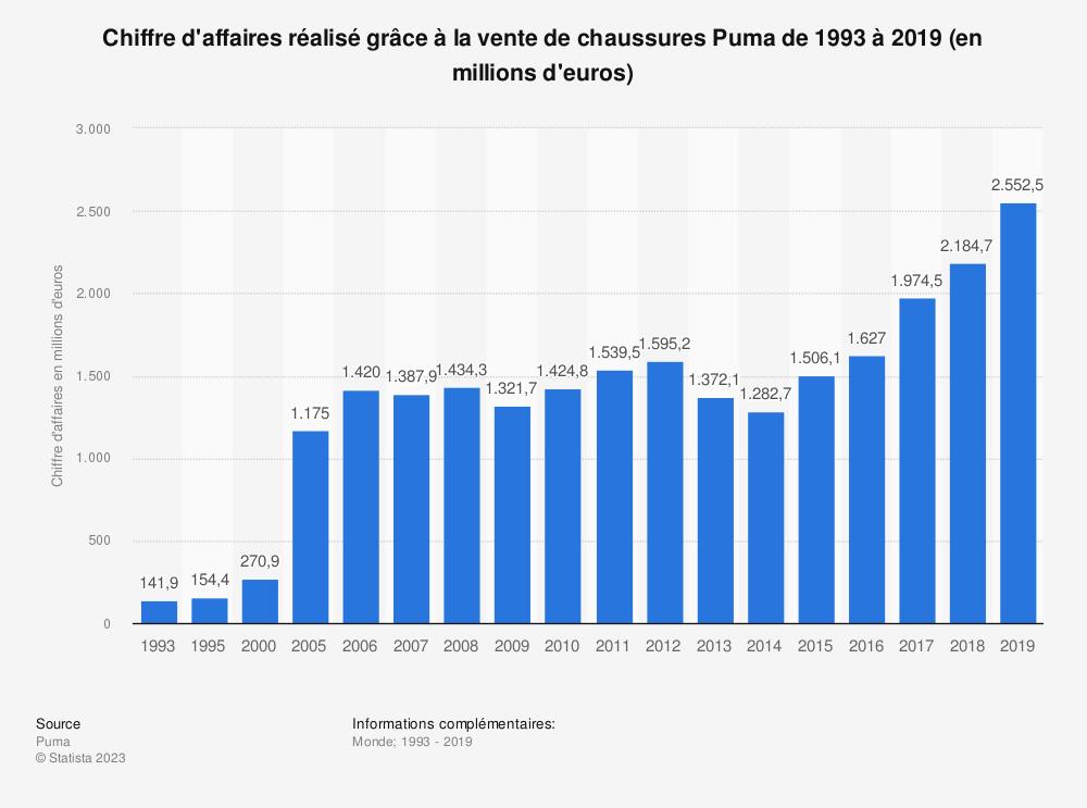 Statistique: Chiffre d'affaires réalisé grâce à la vente de chaussures Puma de 1993 à 2019 (en millions d'euros) | Statista