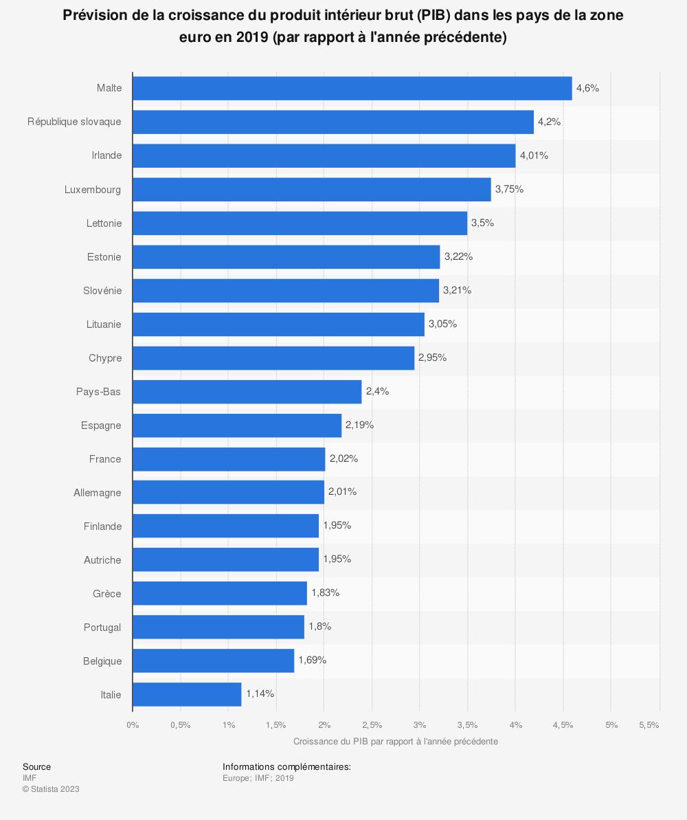 Statistique: Prévision de la croissance du produit intérieur brut (PIB) dans les pays de la zone euro en 2019 (par rapport à l'année précédente) | Statista