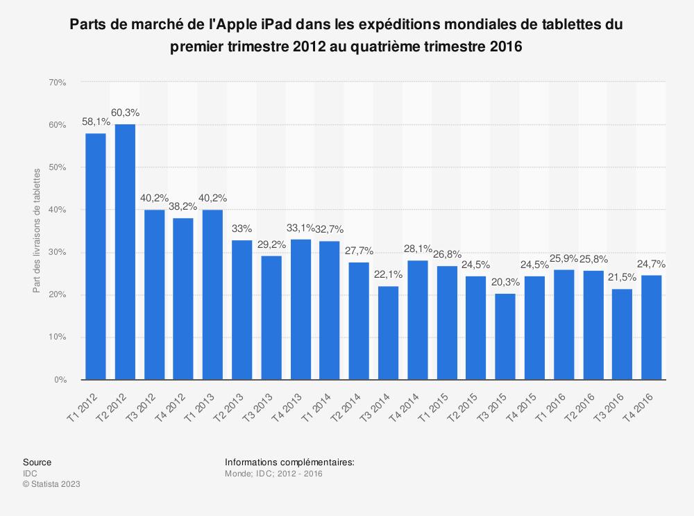 Statistique: Parts de marché de l'Apple iPad dans les expéditions mondiales de tablettes du premier trimestre 2012 au quatrième trimestre 2016 | Statista