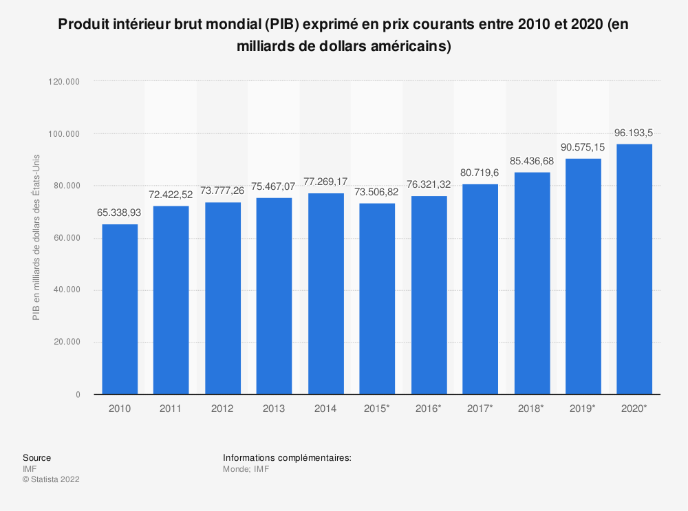 Statistique: Produit intérieur brut mondial (PIB) exprimé en prix courants entre 2010 et 2020 (en milliards de dollars américains) | Statista