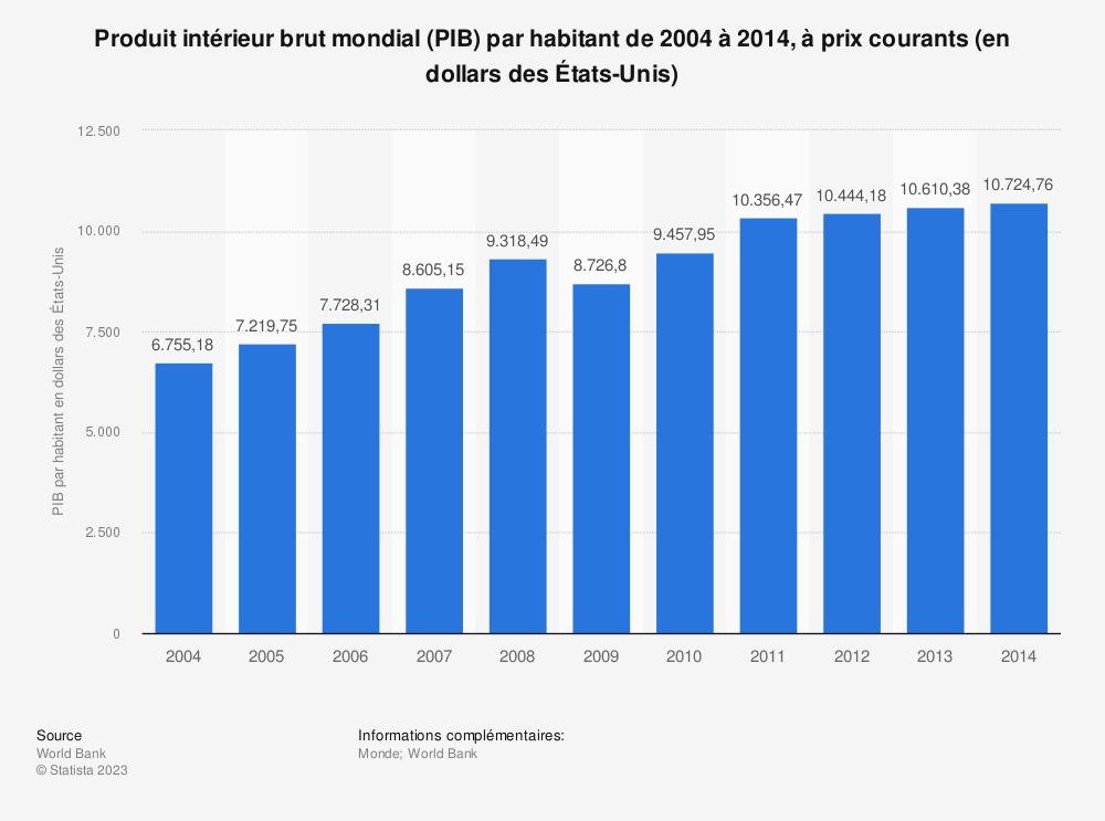 Statistique: Produit intérieur brut mondial (PIB) par habitant de 2004 à 2014, à prix courants (en dollars des États-Unis) | Statista