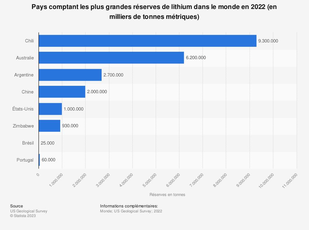 Statistique: Pays comptant les plus grandes réserves de lithium dans le monde en 2019* (en tonnes) | Statista