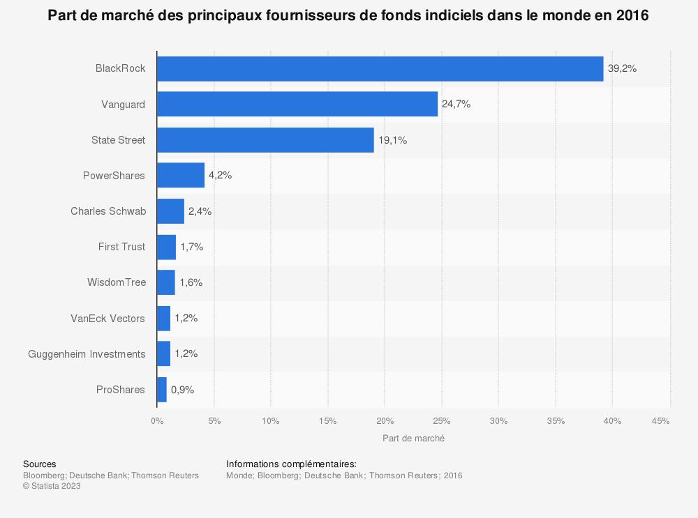 Statistique: Part de marché des principaux fournisseurs de fonds indiciels dans le monde en 2016 | Statista