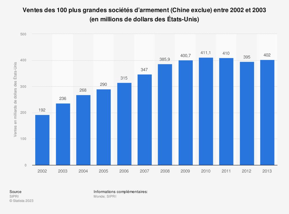 Statistique: Ventes des 100plus grandes sociétés d'armement (Chine exclue) entre 2002 et 2003 (en millions de dollars des États-Unis) | Statista