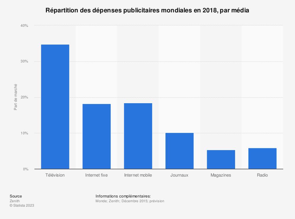 Statistique: Répartition des dépenses publicitaires mondiales en 2018, par média | Statista