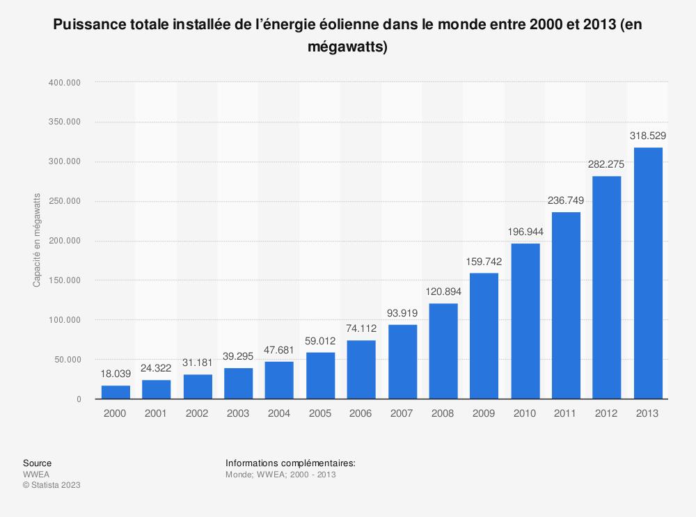 Statistique: Puissance totale installée de l'énergie éolienne dans le monde entre 2000 et 2013 (en mégawatts) | Statista