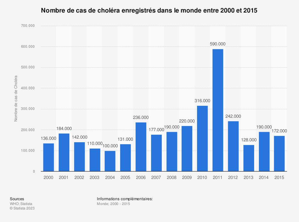 Statistique: Nombre de cas de choléra enregistrés dans le monde entre 2000 et 2015 | Statista