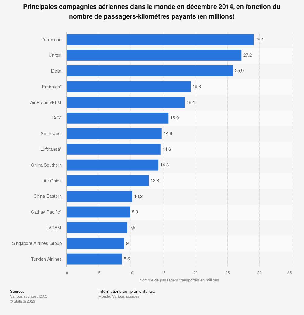 Statistique: Principales compagnies aériennes dans le monde en décembre 2014, en fonction du nombre de passagers-kilomètres payants (en millions) | Statista