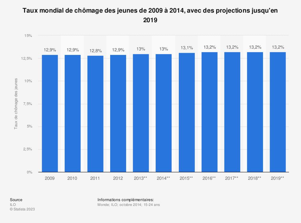 Statistique: Taux mondial de chômage des jeunes de 2009 à 2014, avec des projections jusqu'en 2019 | Statista