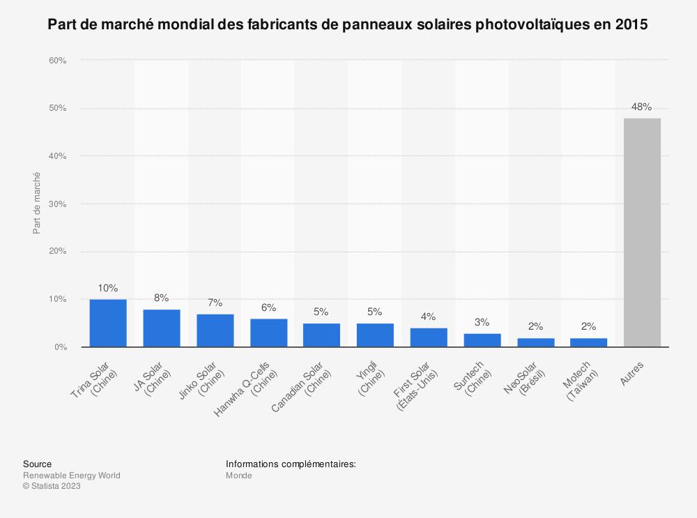 Statistique: Part de marché mondial des fabricants de panneaux solaires photovoltaïques en 2015 | Statista