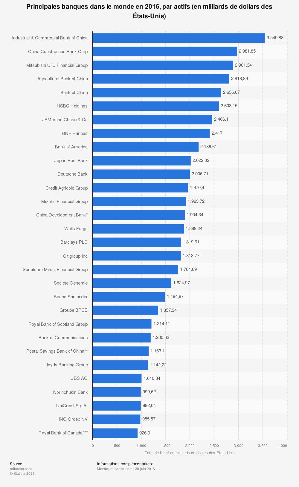 Statistique: Principales banques dans le monde en 2016, par actifs (en milliards de dollars des États-Unis) | Statista