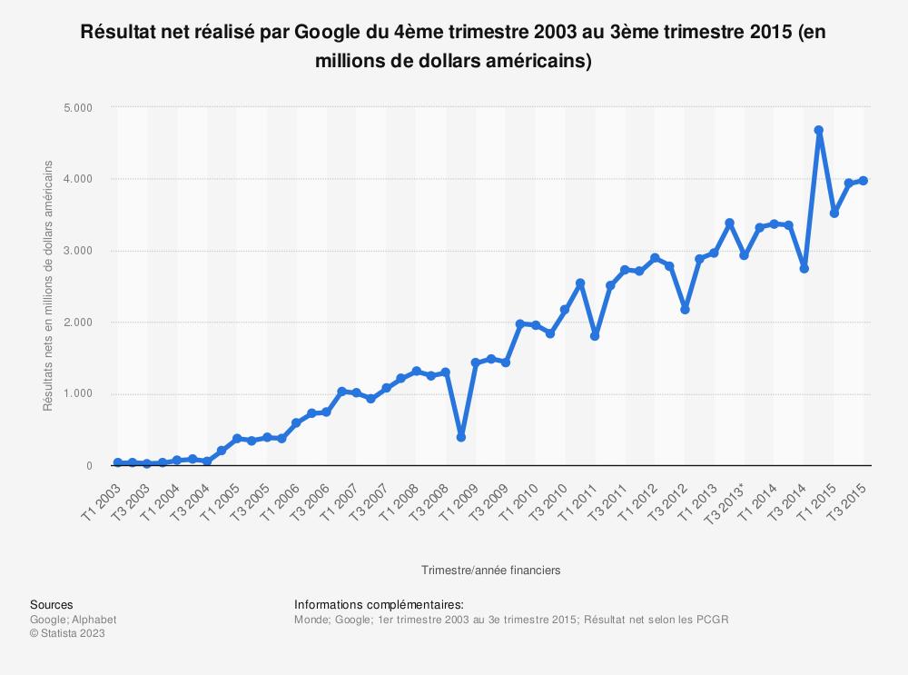 Statistique: Résultat net réalisé par Google du 4èmetrimestre2003 au 3èmetrimestre2015 (en millions de dollars américains) | Statista